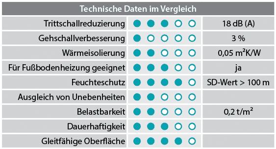 https://www.laminat-schmiede.de/layout/laminat_jmk/Basic%20200/Strong%20Silent%20Max%20Eigenschaft.png