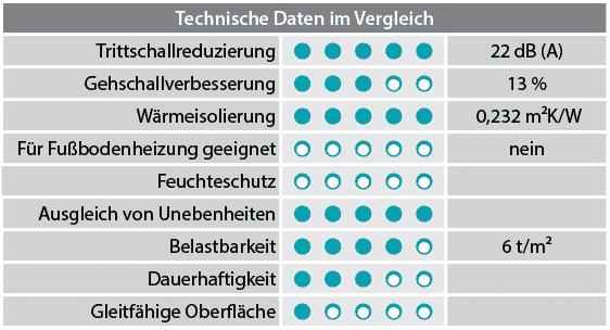 https://www.laminat-schmiede.de/layout/laminat_jmk/Basic%20200/XPS%20Silent%20Felt%205mm%20Eigenschaft.png